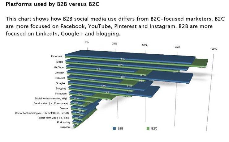 social media b2b 1