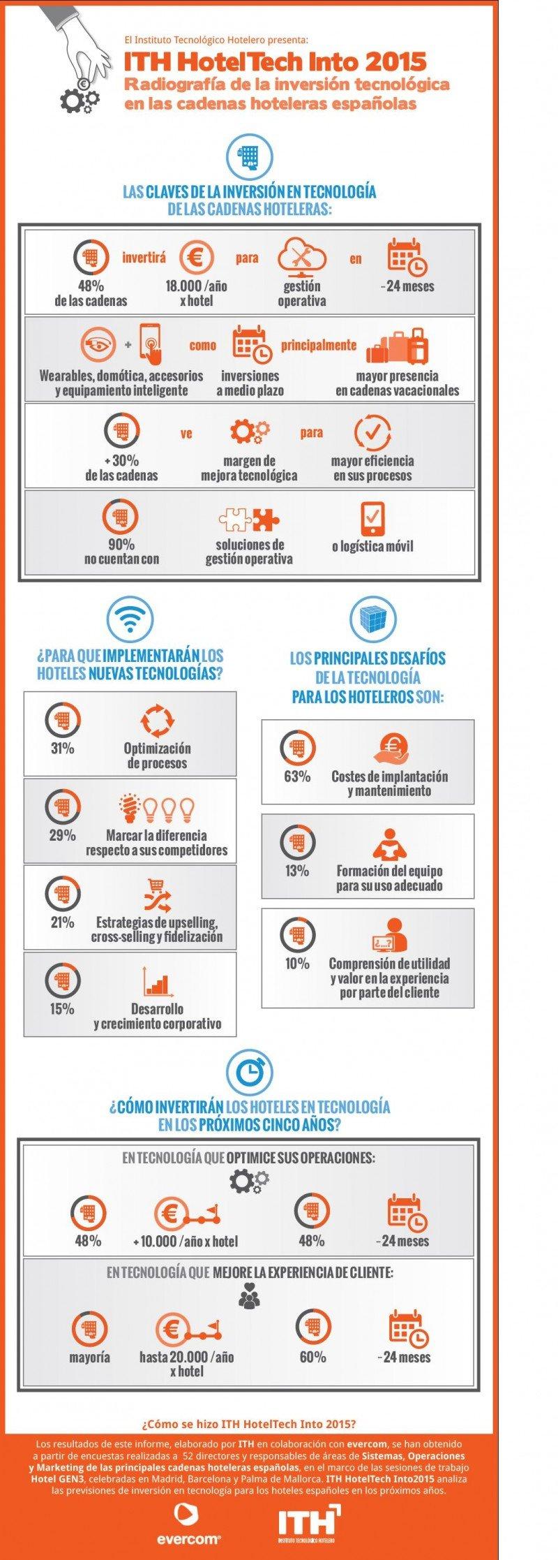 tecnología hotelera 2015