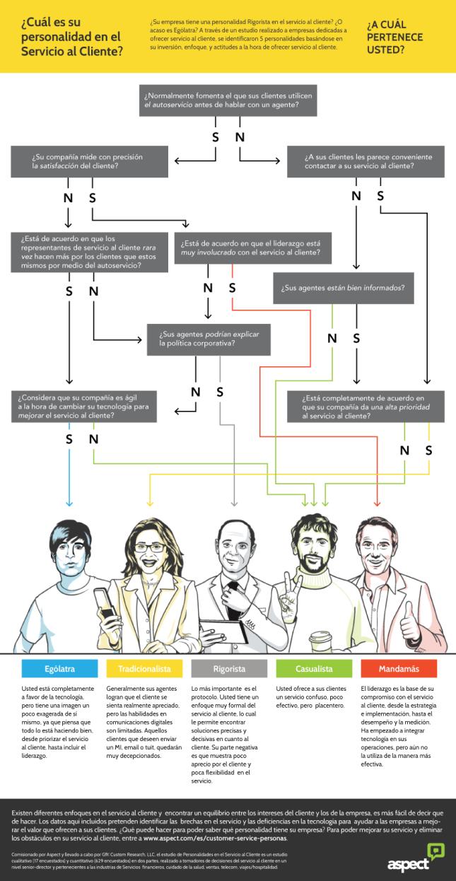infografia-aspect-personalizades atencion cliente