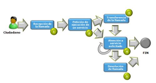 La multicanalidad es la principal caracter stica de la for Oficina de atencion al ciudadano linea madrid