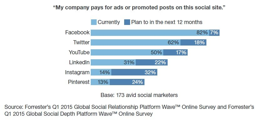 Forrester social media
