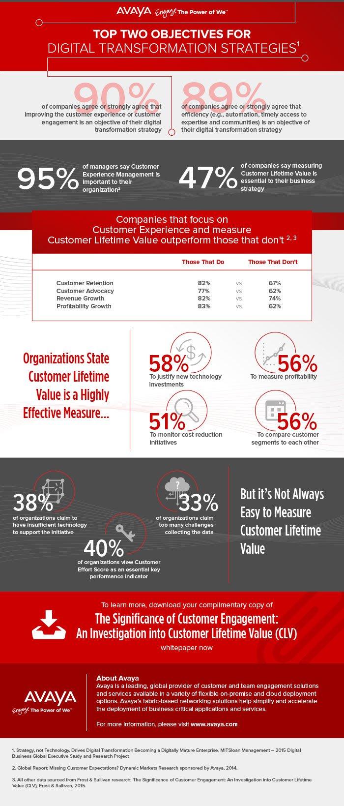 Infografía de Avaya sobre el Valor de vida del cliente (customer engagement)