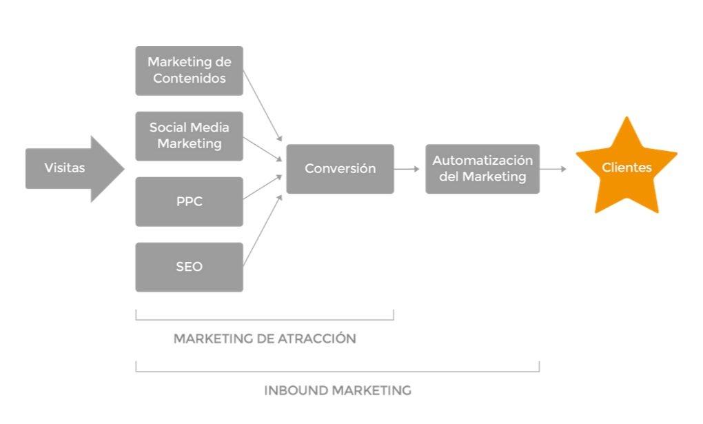 lead nurturing- inbound-marketing